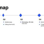roadmap adalah, Pengertian, Prinsip dan Struktur Roadmap, SHUNT Magetan