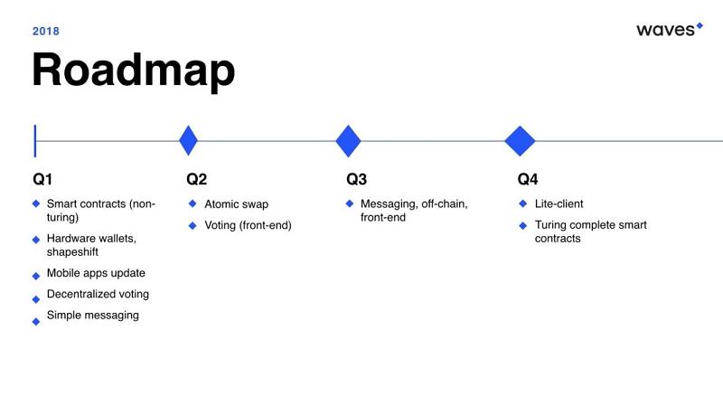 Pengertian, Prinsip dan Struktur Roadmap