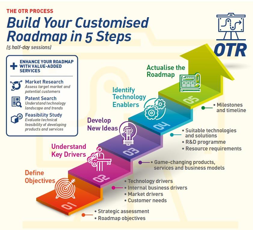 roadmap, template roadmap, pengertian roadmap